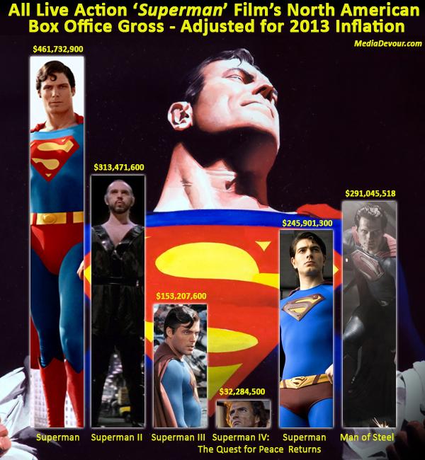 superman-graph